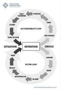 Accountability Loop